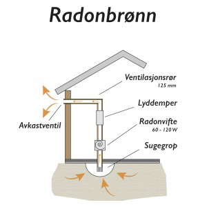 En radonbrønn fjerner radongassen før den kommer inn i huset. (Illustrasjon: Radonkjeden).