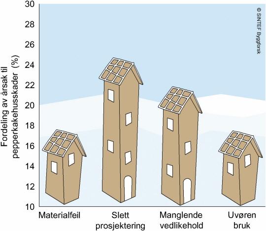 Figuren viser hvor stor andel av pepperkakebyggskadene som skyldes ulike forhold. (Ill.: SINTEF Byggforsk).